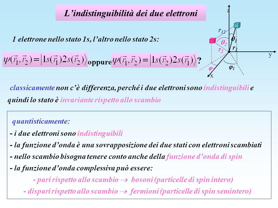 Lindistinguibilità dei due elettroni 1 elettrone nello stato 1s, laltro nello stato 2s: oppure ? z y r1r1 x 1 1 r2r2 2 2 r 12 classicamente non cè dif
