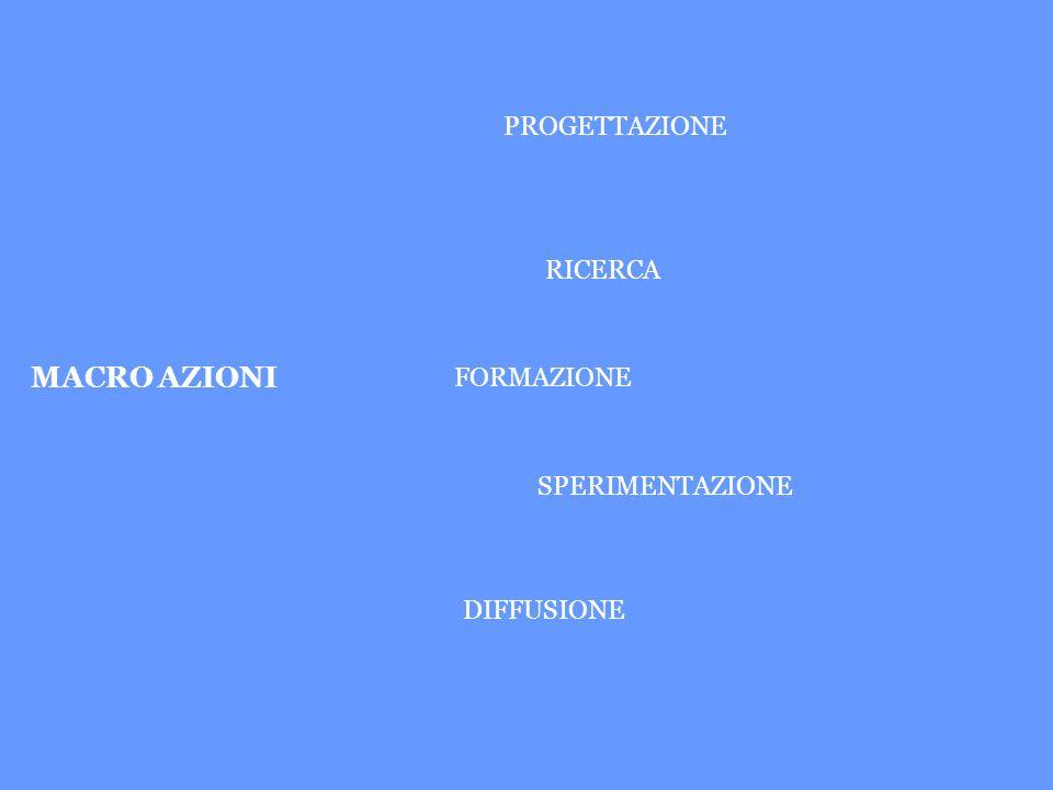 MACRO AZIONI PROGETTAZIONE RICERCA FORMAZIONE SPERIMENTAZIONE DIFFUSIONE