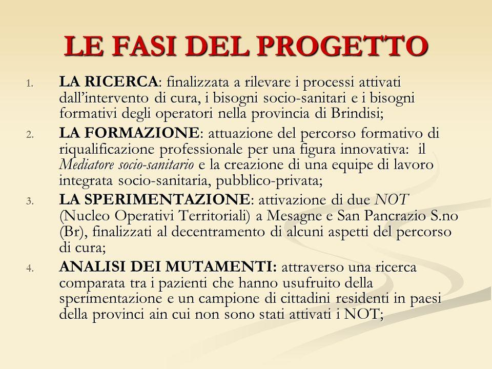 LE FASI DEL PROGETTO 1.