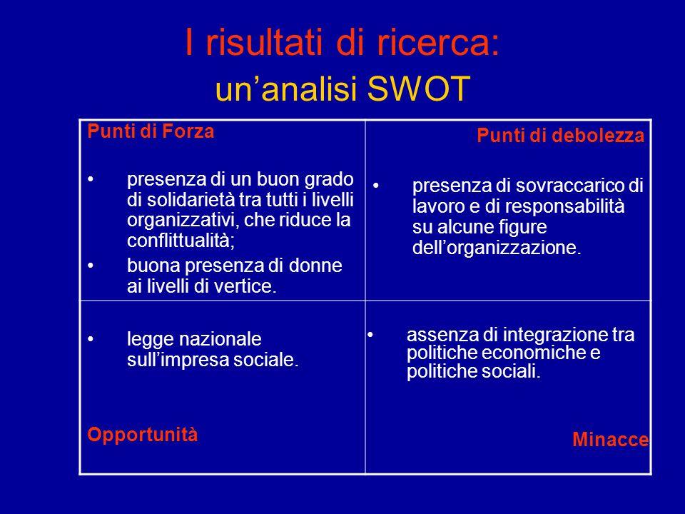 I risultati di ricerca: unanalisi SWOT Punti di Forza presenza di un buon grado di solidarietà tra tutti i livelli organizzativi, che riduce la confli