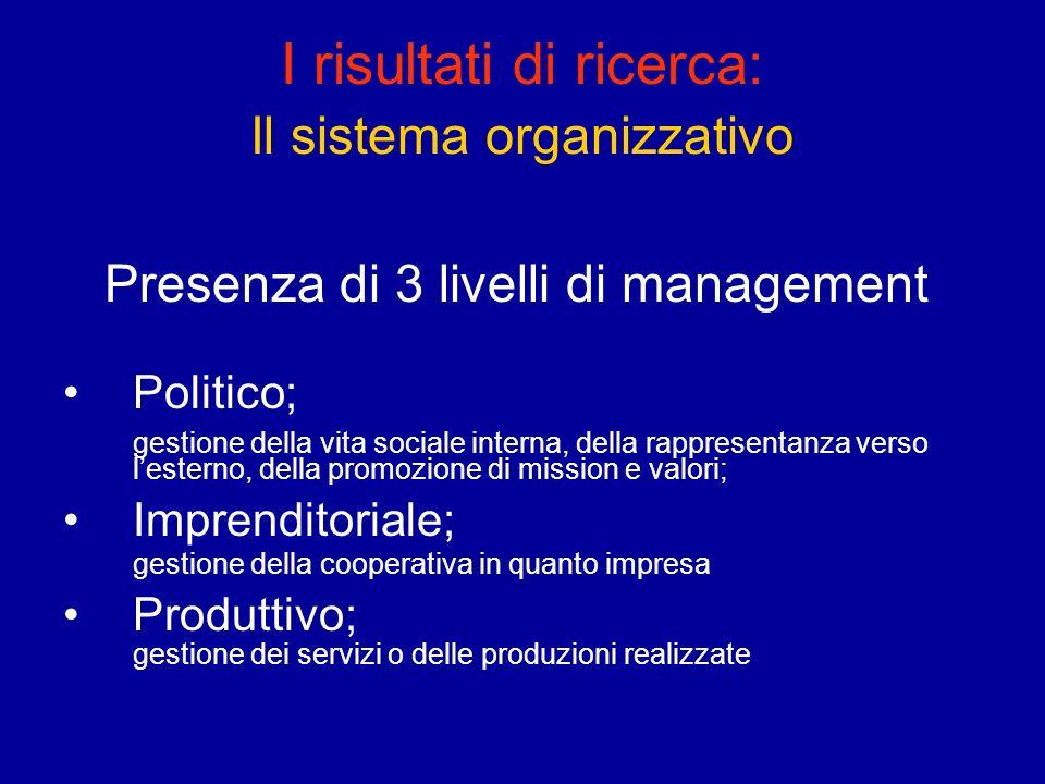 I risultati di ricerca: Il sistema organizzativo Presenza di 3 livelli di management Politico; gestione della vita sociale interna, della rappresentan
