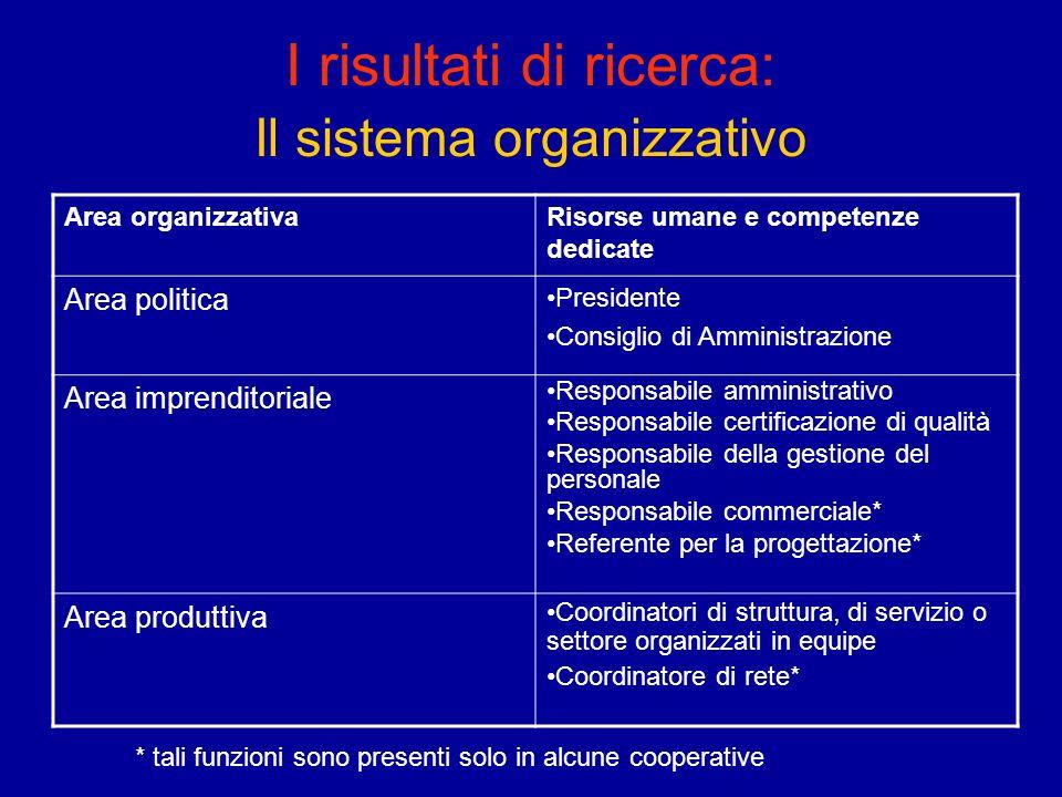 I risultati di ricerca: Il sistema organizzativo Area organizzativaRisorse umane e competenze dedicate Area politica Presidente Consiglio di Amministr
