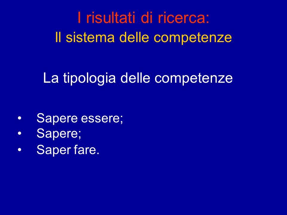 I risultati di ricerca: Il sistema delle competenze La tipologia delle competenze Sapere essere; Sapere; Saper fare.