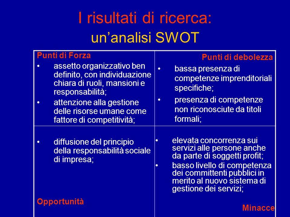 I risultati di ricerca: unanalisi SWOT Punti di Forza assetto organizzativo ben definito, con individuazione chiara di ruoli, mansioni e responsabilit