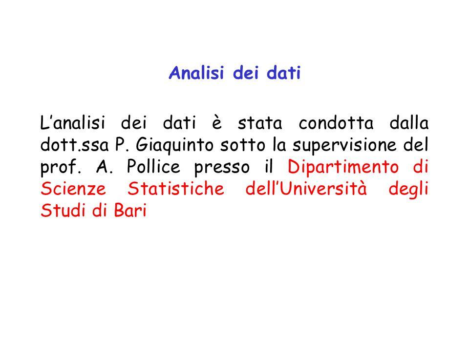 Analisi dei dati Lanalisi dei dati è stata condotta dalla dott.ssa P. Giaquinto sotto la supervisione del prof. A. Pollice presso il Dipartimento di S