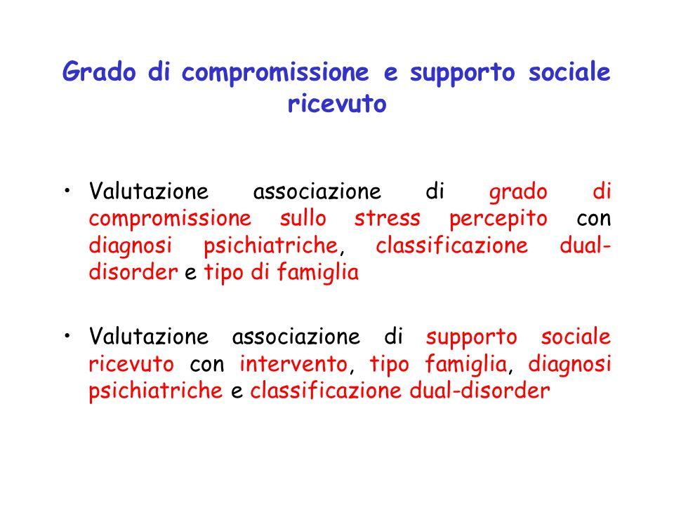 Grado di compromissione e supporto sociale ricevuto Valutazione associazione di grado di compromissione sullo stress percepito con diagnosi psichiatri