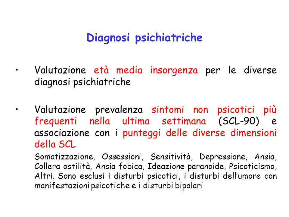 Diagnosi psichiatriche Valutazione età media insorgenza per le diverse diagnosi psichiatriche Valutazione prevalenza sintomi non psicotici più frequen