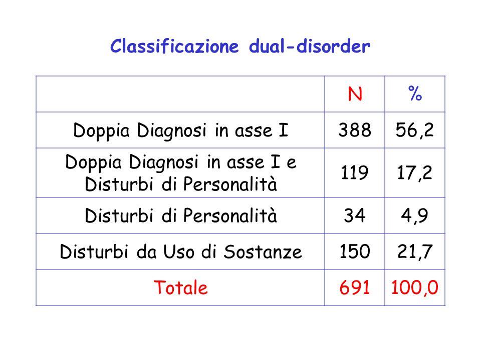 Classificazione dual-disorder N% Doppia Diagnosi in asse I38856,2 Doppia Diagnosi in asse I e Disturbi di Personalità 11917,2 Disturbi di Personalità3