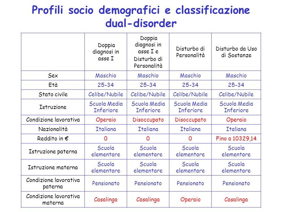 Profili socio demografici e classificazione dual-disorder Doppia diagnosi in asse I Doppia diagnosi in asse I e Disturbo di Personalità Disturbo da Us