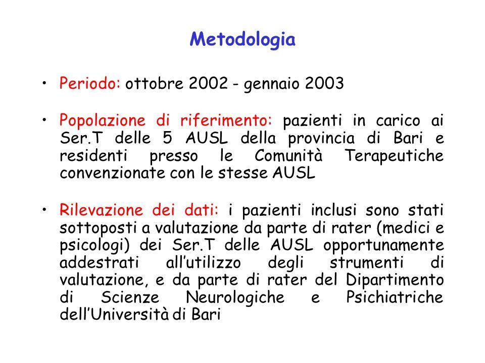 Metodologia Periodo: ottobre 2002 - gennaio 2003 Popolazione di riferimento: pazienti in carico ai Ser.T delle 5 AUSL della provincia di Bari e reside