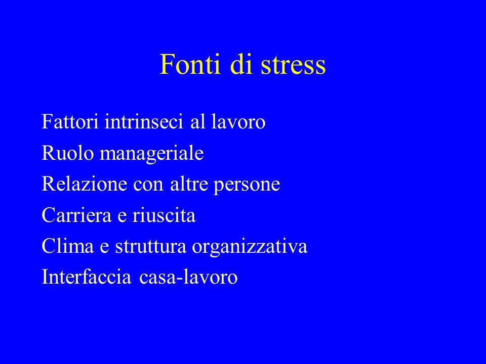 Effetti dello stress Soddisfazione per la carriera Soddisfazione per il lavoro stesso Soddisfazione per limpostazione e la struttura organizzative Soddisfazione per i processi organizzativi Soddisfazione per le relazioni interpersonali Salute psicologica Salute fisica
