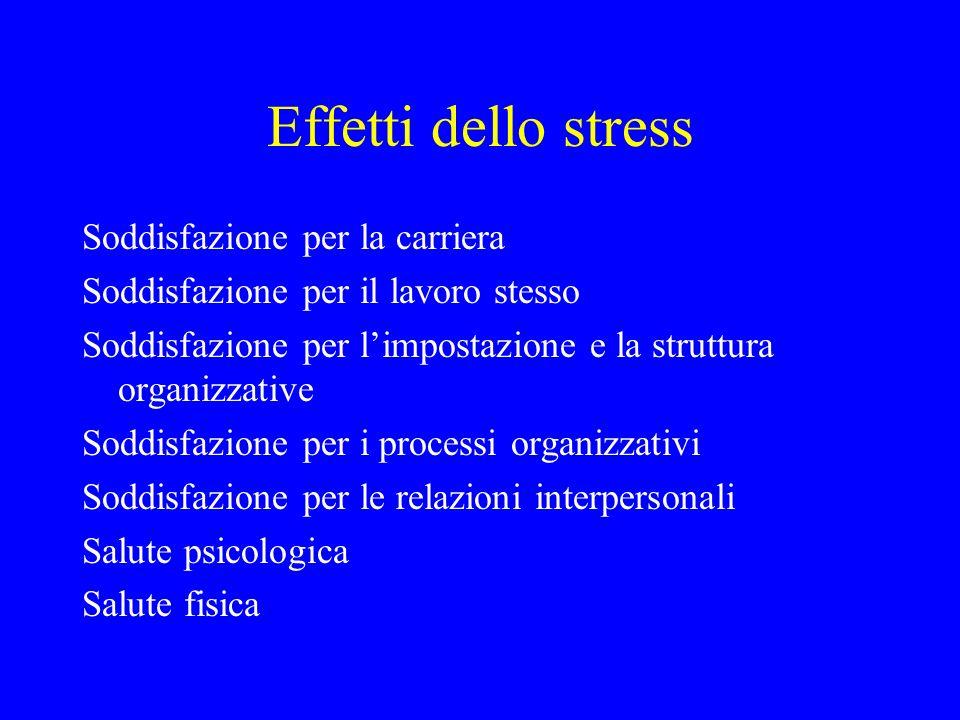 Effetti dello stress Soddisfazione per la carriera Soddisfazione per il lavoro stesso Soddisfazione per limpostazione e la struttura organizzative Sod