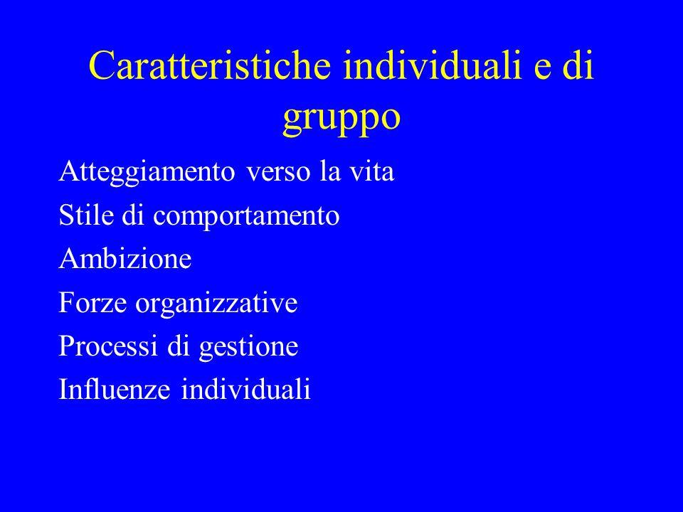Caratteristiche individuali e di gruppo Atteggiamento verso la vita Stile di comportamento Ambizione Forze organizzative Processi di gestione Influenz