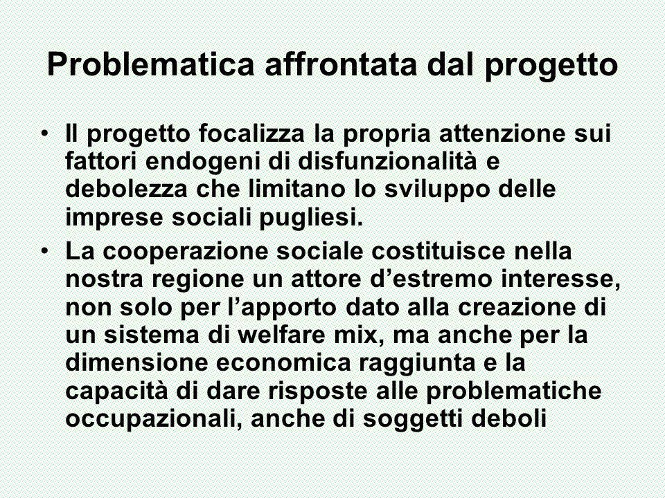 Problematica affrontata dal progetto Il progetto focalizza la propria attenzione sui fattori endogeni di disfunzionalità e debolezza che limitano lo sviluppo delle imprese sociali pugliesi.