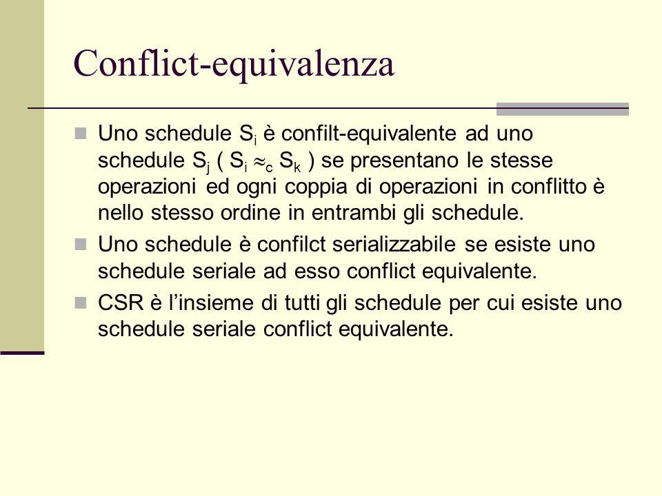 Conflict-equivalenza Uno schedule S i è confilt-equivalente ad uno schedule S j ( S i c S k ) se presentano le stesse operazioni ed ogni coppia di ope