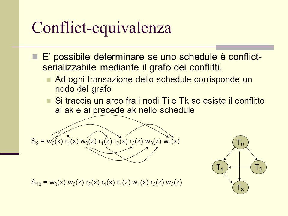 Conflict-equivalenza E possibile determinare se uno schedule è conflict- serializzabile mediante il grafo dei conflitti. Ad ogni transazione dello sch