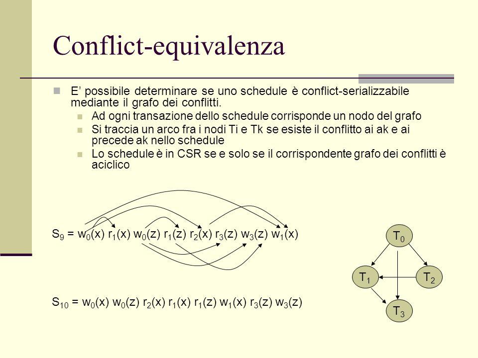 Conflict-equivalenza E possibile determinare se uno schedule è conflict-serializzabile mediante il grafo dei conflitti. Ad ogni transazione dello sche