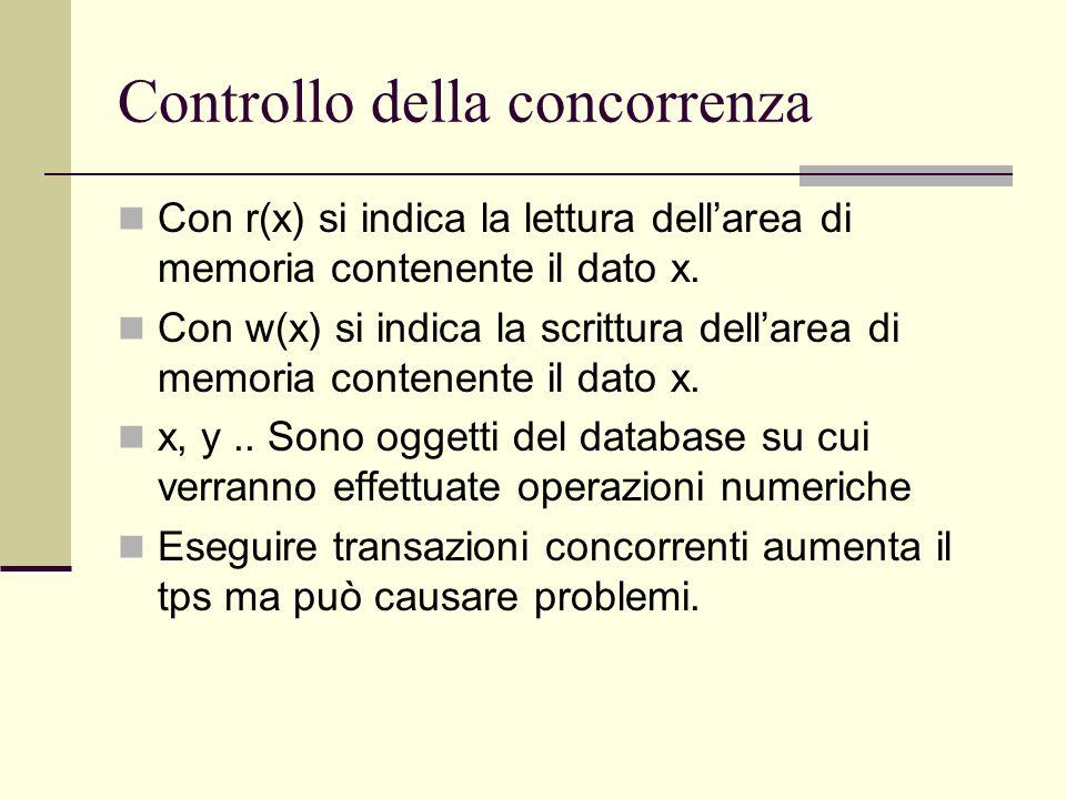 Controllo della concorrenza Con r(x) si indica la lettura dellarea di memoria contenente il dato x. Con w(x) si indica la scrittura dellarea di memori