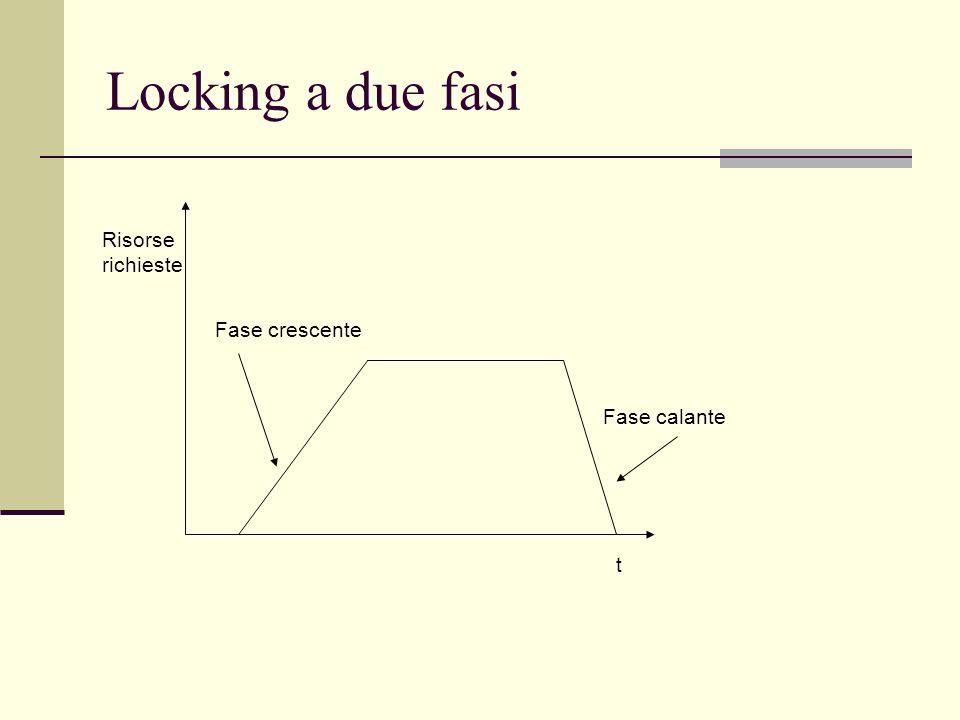 Locking a due fasi Risorse richieste t Fase crescente Fase calante