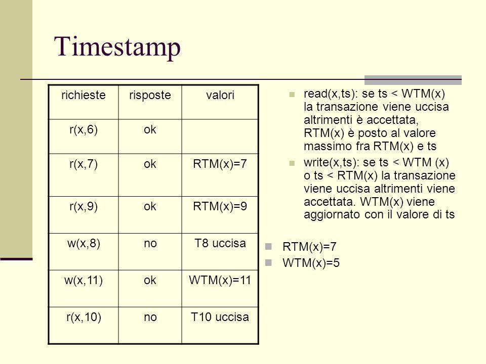 Timestamp read(x,ts): se ts < WTM(x) la transazione viene uccisa altrimenti è accettata, RTM(x) è posto al valore massimo fra RTM(x) e ts write(x,ts):