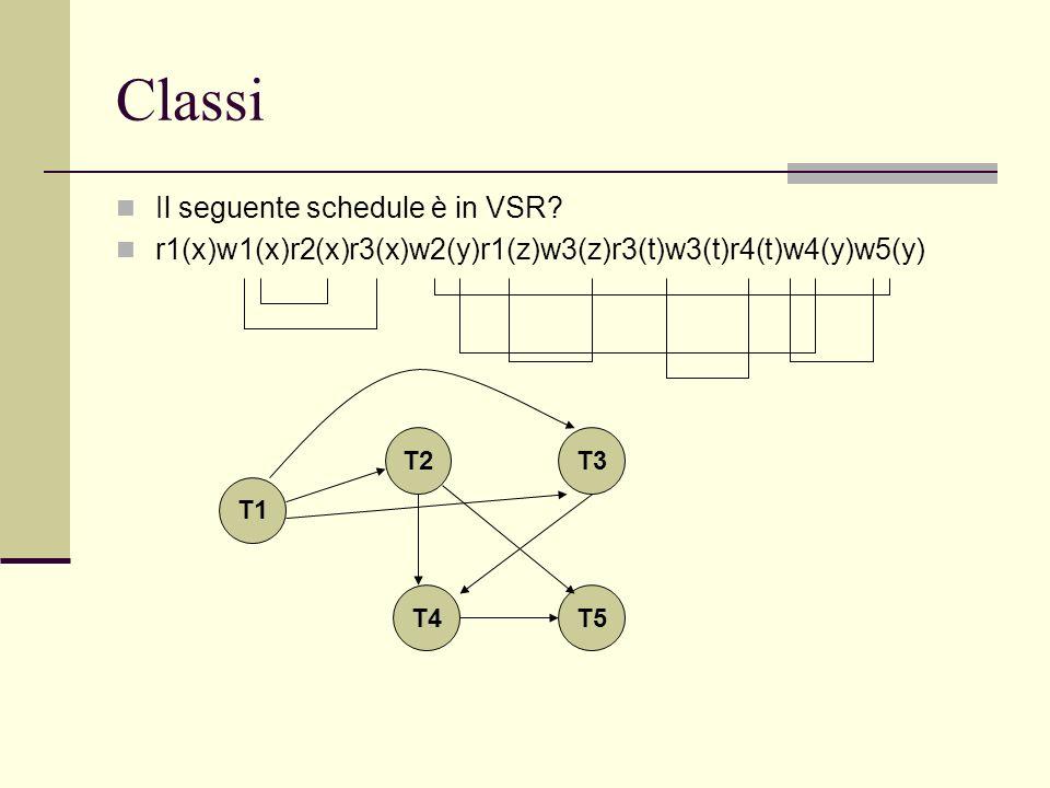 Classi Il seguente schedule è in VSR? r1(x)w1(x)r2(x)r3(x)w2(y)r1(z)w3(z)r3(t)w3(t)r4(t)w4(y)w5(y) T1 T5 T3 T4 T2