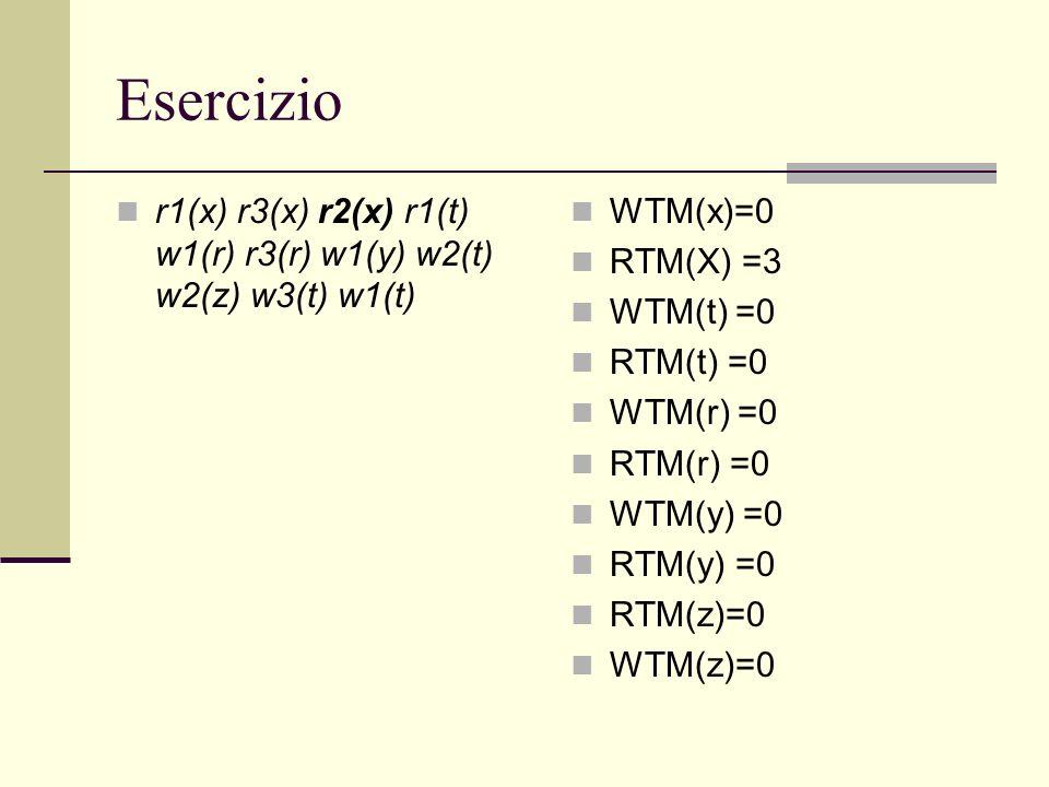 Esercizio r1(x) r3(x) r2(x) r1(t) w1(r) r3(r) w1(y) w2(t) w2(z) w3(t) w1(t) WTM(x)=0 RTM(X) =3 WTM(t) =0 RTM(t) =0 WTM(r) =0 RTM(r) =0 WTM(y) =0 RTM(y