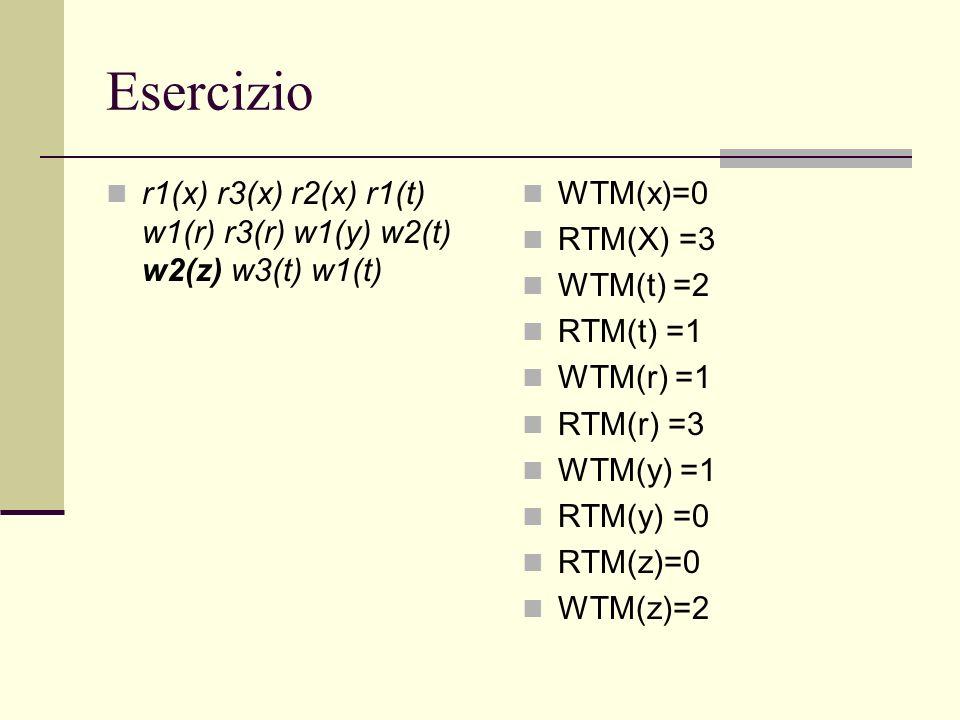 Esercizio r1(x) r3(x) r2(x) r1(t) w1(r) r3(r) w1(y) w2(t) w2(z) w3(t) w1(t) WTM(x)=0 RTM(X) =3 WTM(t) =2 RTM(t) =1 WTM(r) =1 RTM(r) =3 WTM(y) =1 RTM(y
