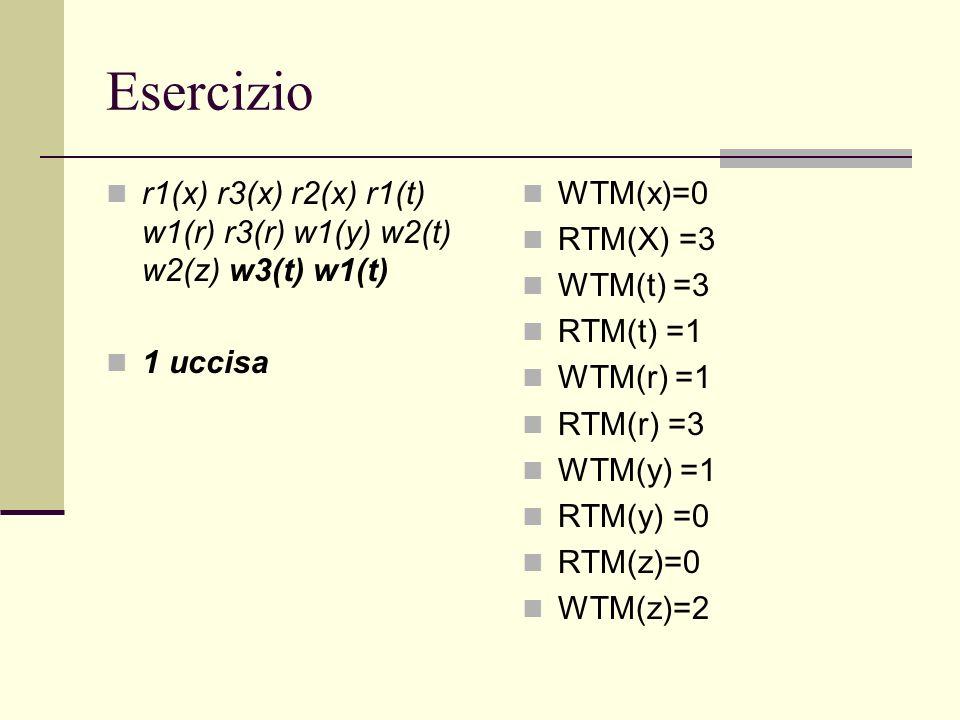 Esercizio r1(x) r3(x) r2(x) r1(t) w1(r) r3(r) w1(y) w2(t) w2(z) w3(t) w1(t) 1 uccisa WTM(x)=0 RTM(X) =3 WTM(t) =3 RTM(t) =1 WTM(r) =1 RTM(r) =3 WTM(y)