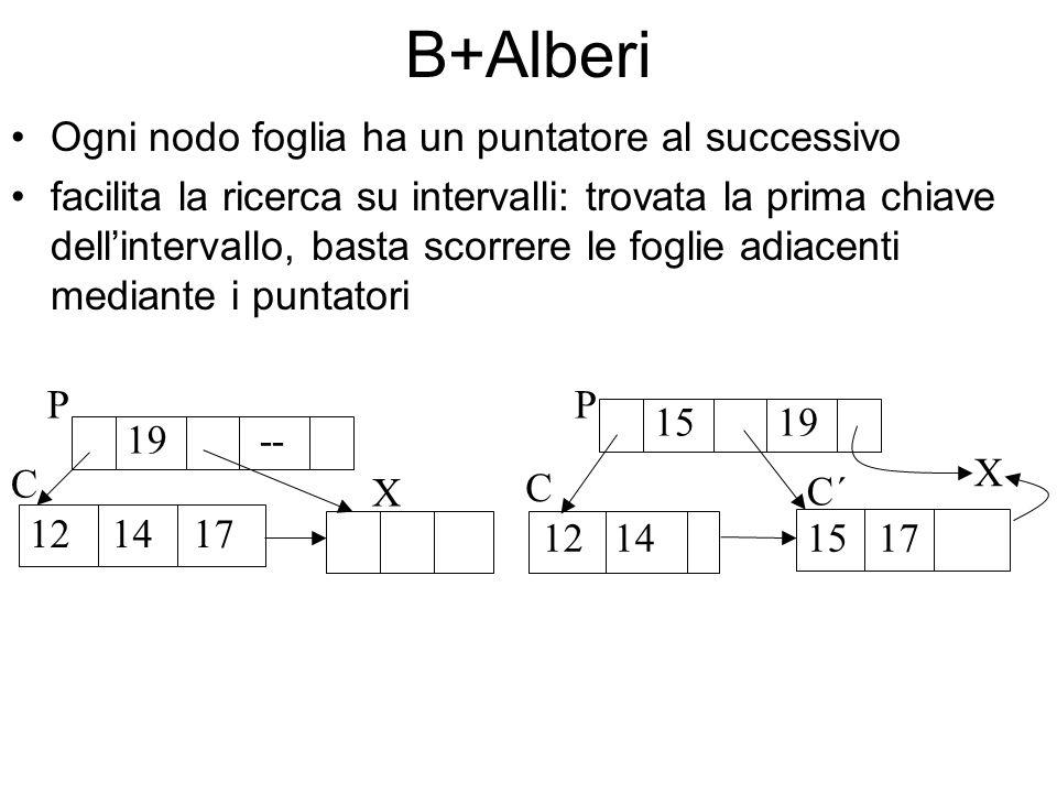 B+Alberi Ogni nodo foglia ha un puntatore al successivo facilita la ricerca su intervalli: trovata la prima chiave dellintervallo, basta scorrere le foglie adiacenti mediante i puntatori 19 -- 12 14 17 P C X 15 19 12 14 X 15 17 P C´ C