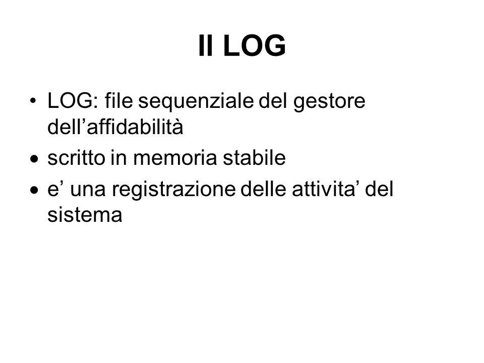 Il LOG LOG: file sequenziale del gestore dellaffidabilità scritto in memoria stabile e una registrazione delle attivita del sistema