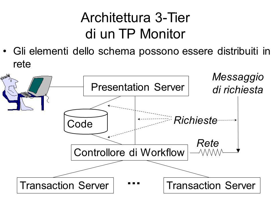 Presentation Server Controllore di Workflow Transaction Server Rete Richieste Messaggio di richiesta Architettura 3-Tier di un TP Monitor Gli elementi dello schema possono essere distribuiti in rete Code