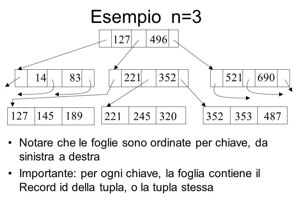 Esempio n=3 127 496 14 83 221 352 127 145 189 221 245 320 521 690 352 353 487 Notare che le foglie sono ordinate per chiave, da sinistra a destra Importante: per ogni chiave, la foglia contiene il Record id della tupla, o la tupla stessa