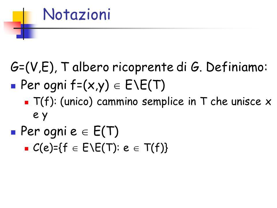 Notazioni G=(V,E), T albero ricoprente di G. Definiamo: Per ogni f=(x,y) E\E(T) T(f): (unico) cammino semplice in T che unisce x e y Per ogni e E(T) C