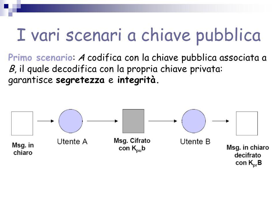 I vari scenari a chiave pubblica Primo scenario: A codifica con la chiave pubblica associata a B, il quale decodifica con la propria chiave privata: garantisce segretezza e integrità.