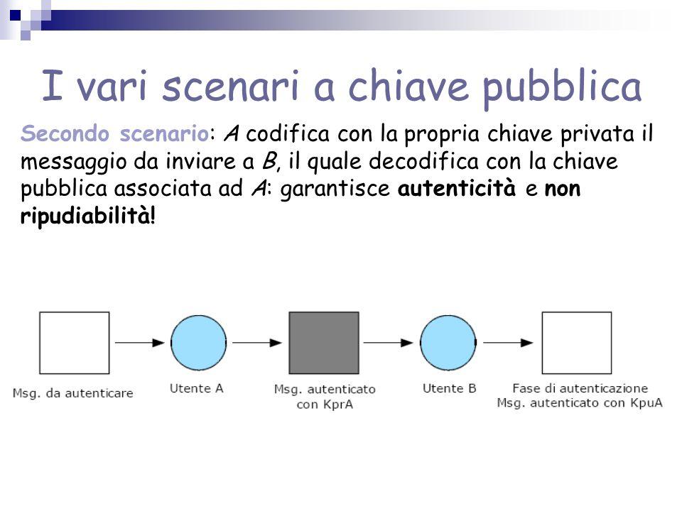 I vari scenari a chiave pubblica Secondo scenario: A codifica con la propria chiave privata il messaggio da inviare a B, il quale decodifica con la chiave pubblica associata ad A: garantisce autenticità e non ripudiabilità!