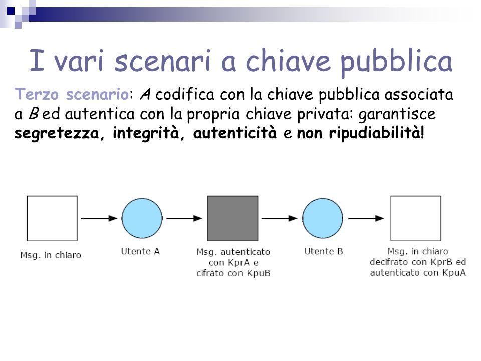 I vari scenari a chiave pubblica Terzo scenario: A codifica con la chiave pubblica associata a B ed autentica con la propria chiave privata: garantisce segretezza, integrità, autenticità e non ripudiabilità!