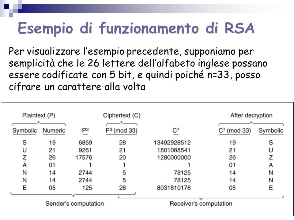 Esempio di funzionamento di RSA Per visualizzare lesempio precedente, supponiamo per semplicità che le 26 lettere dellalfabeto inglese possano essere codificate con 5 bit, e quindi poiché n=33, posso cifrare un carattere alla volta