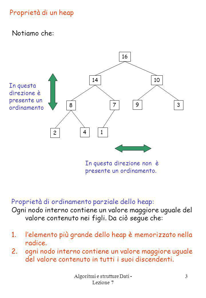 Algoritmi e strutture Dati - Lezione 7 3 Proprietà di un heap Notiamo che: 16 1014 3 9 7 8 14 2 In questa direzione è presente un ordinamento In quest