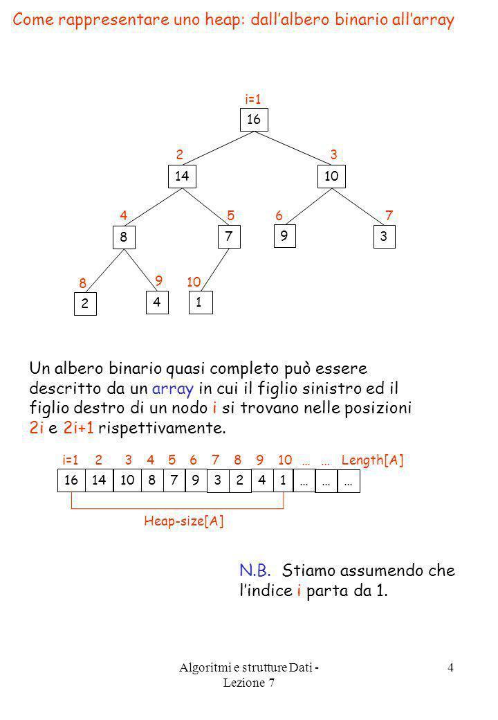 Algoritmi e strutture Dati - Lezione 7 4 Come rappresentare uno heap: dallalbero binario allarray 16 1014 3 9 7 8 14 2 i=1 76 32 54 8 9 10 16 i=1 14 2