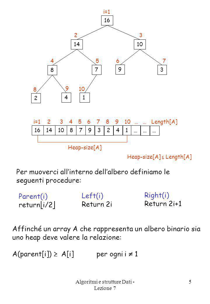 Algoritmi e strutture Dati - Lezione 7 5 16 i=1 14 2 10 3 8 4 7 5 9 6 3 7 2 8 4 9 1 … … … … … Length[A] Heap-size[A] 16 1014 3 9 7 8 14 2 i=1 76 32 54