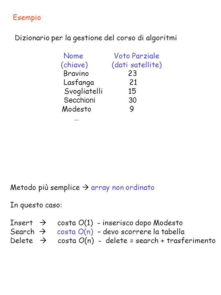 Esempio Dizionario per la gestione del corso di algoritmi Nome Voto Parziale (chiave) (dati satellite) Bravino 23 Lasfanga 21 Svogliatelli 15 Secchion