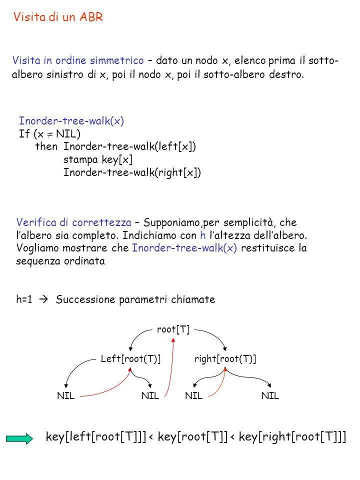 Visita di un ABR Visita in ordine simmetrico – dato un nodo x, elenco prima il sotto- albero sinistro di x, poi il nodo x, poi il sotto-albero destro.