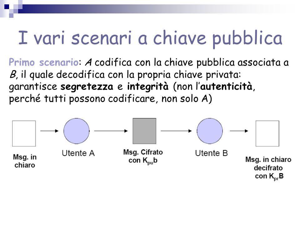 I vari scenari a chiave pubblica Primo scenario: A codifica con la chiave pubblica associata a B, il quale decodifica con la propria chiave privata: g