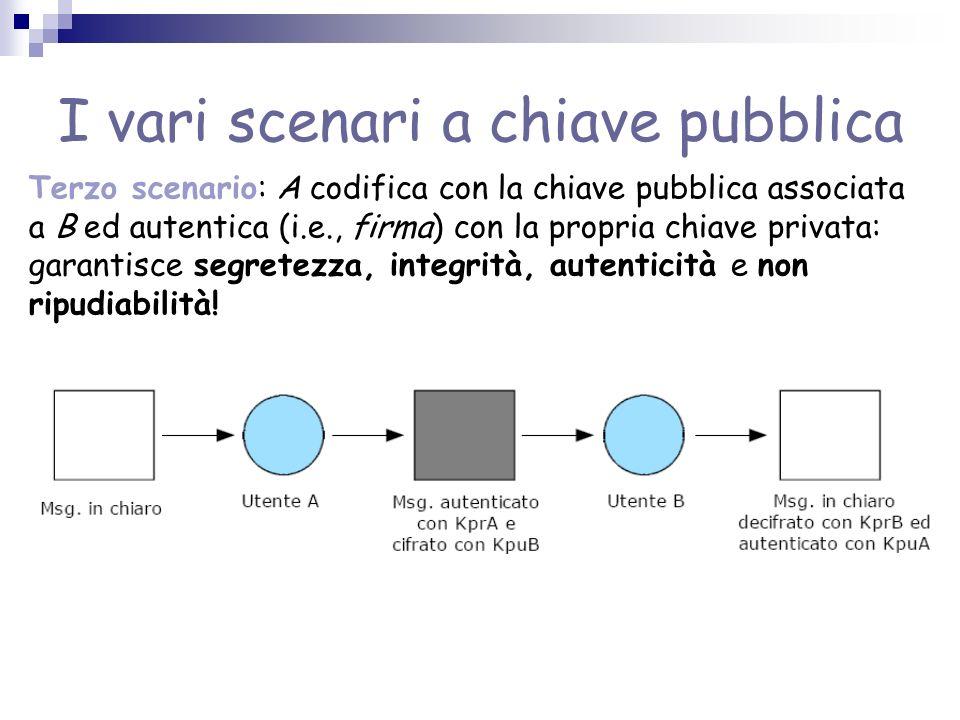 I vari scenari a chiave pubblica Terzo scenario: A codifica con la chiave pubblica associata a B ed autentica (i.e., firma) con la propria chiave priv