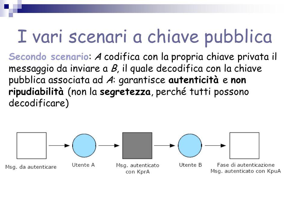 I vari scenari a chiave pubblica Secondo scenario: A codifica con la propria chiave privata il messaggio da inviare a B, il quale decodifica con la ch