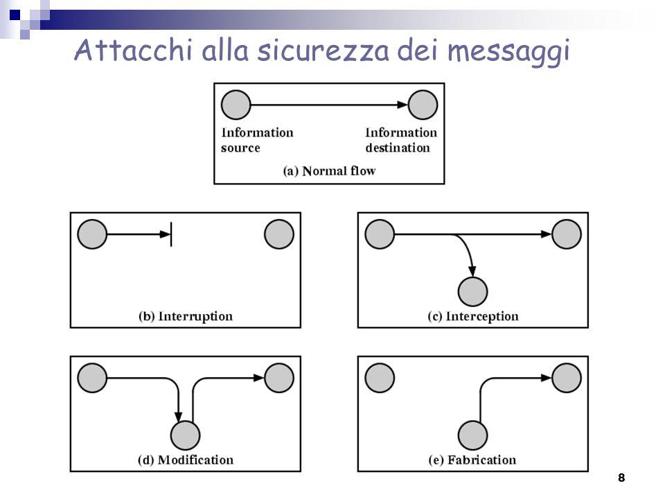Sicurezza dei messaggi: paradigmi Segretezza: evitare che i dati inviati da un soggetto A a un soggetto B vengano compresi da un terzo soggetto C.