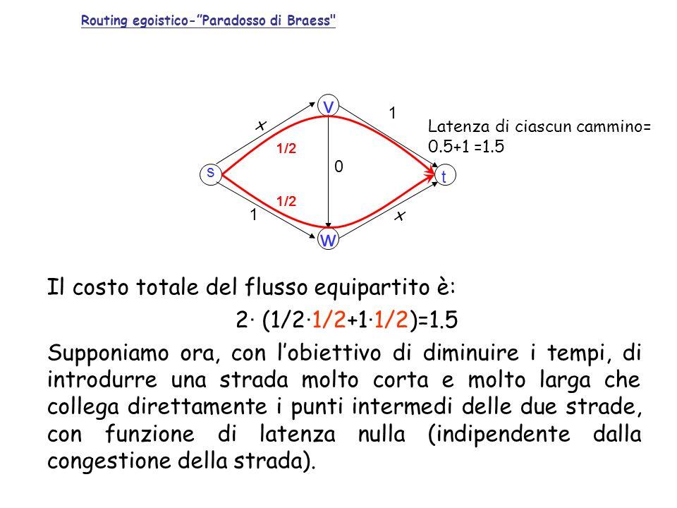 v w x 1 s t x 1 1/2 0 Latenza di ciascun cammino= 0.5+1 =1.5 Routing egoistico-Paradosso di Braess