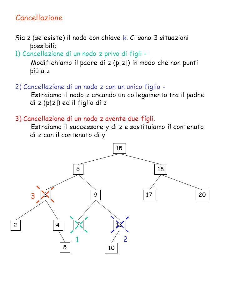 Cancellazione Sia z (se esiste) il nodo con chiave k. Ci sono 3 situazioni possibili: 1) Cancellazione di un nodo z privo di figli - Modifichiamo il p