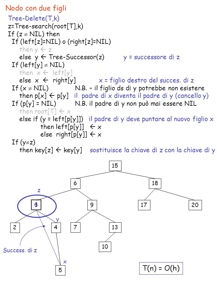 Nodo con due figli 15 618 391720 24 13 10 7 Tree-Delete(T,k) z=Tree-search(root[T],k) If (z NIL) then If (left[z]=NIL) o (right[z]=NIL) then y z else