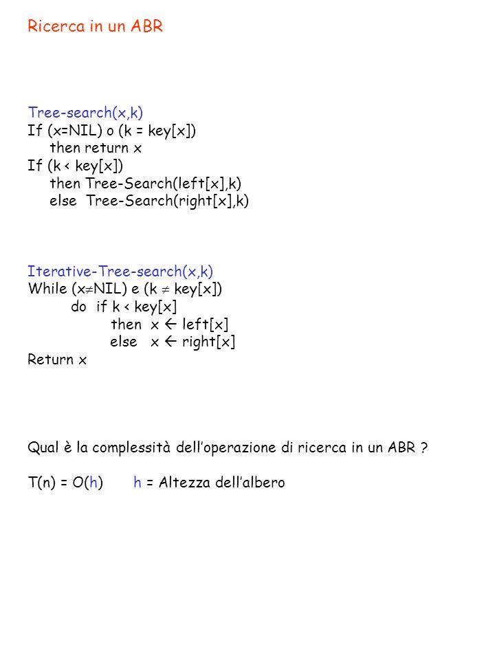 Nodo senza figli 15 618 391720 24 13 10 7 Tree-Delete(T,k) z=Tree-search(root[T],k) If (z NIL) then If (left[z]=NIL) o (right[z]=NIL) then y z else y Tree-Successor(z) If (left[y] NIL) then x left[y] else x right[y] cioè x=NIL If (x NIL) then p[x] p[y] If (p[y] = NIL) Se il nodo z era la radice, allora then root[T] x root[T] = NIL else if (y = left[p[y]]) altrimenti then left[p[y]] x sostituisce il puntatore a z con NIL else right[p[y]] x If (y z) then key[z] key[y] 5 NIL T(n) = O(h)
